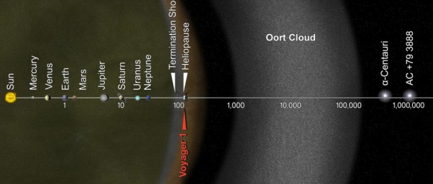 Artist's concept showing the scale of our Solar System. The scale bar is in astronomical units (AU), with each set distance beyond 1 AU representing 10 times the previous distance (logarithmic scaling). One AU is the distance from the Sun to the Earth, which is about 150 million kilometres. Neptune, the most distant planet from the Sun, is about 30 AU. The Solar System is considered to reach as far as the Oort Cloud, the source of long period comets. Note the position of Voyager 1, the most distant man-made spacecraft in space. Image credit: NASA