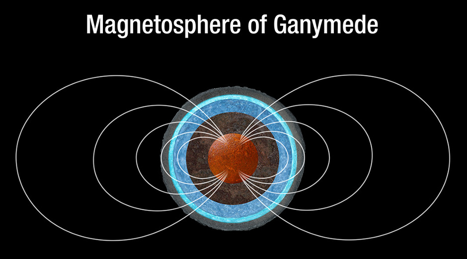 This is a sketch of the magnetic field lines around Ganymede, which are generated in the moon's iron core. Hubble Space Telescope measurements of Ganymede's aurorae, which follow magnetic field lines, suggest that a subsurface saline ocean also influences the behaviour of the moon's magnetosphere. Image credit: NASA, ESA, and A. Feild (STScI)