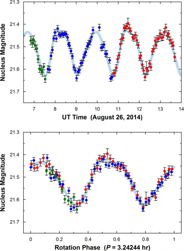 Brightness fluctuations of the nucleus of P/2012 F5 during two consecutive rotation cycles. Presented versus time (top panel) and versus the nucleus rotation phase (bottom panel). Image credit: M. Drahus, W. Waniak (OAUJ) / W. M. Keck Observatory