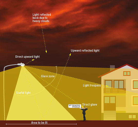 """The info-graphic above illustrates the different components of light pollution and what """"good"""" lighting looks like. Image credit: Anezka Gocova"""