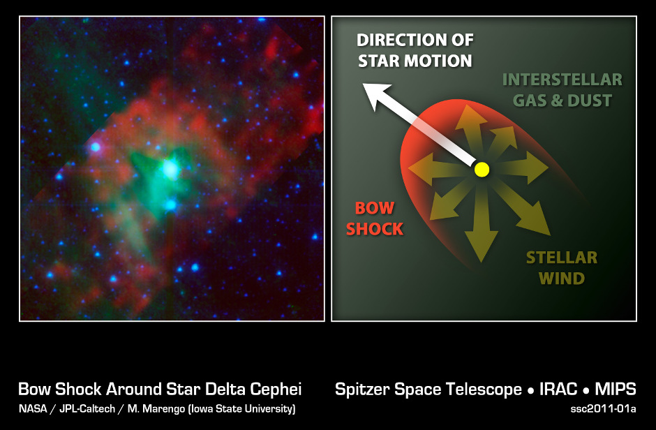 "This image layout illustrates how NASA's Spitzer Space Telescope was able to show that Delta Cephei — a ""standard candle"" used to measure cosmological distances — is shrinking, a finding that affects precise measurements of the age, size and expansion rate of our universe. The image on the left, taken by Spitzer shows that the star has a bow shock in front of it. This can be seen as the red arc shape to the left of the star, which is depicted in blue-green (the colours have been assigned to specific infrared wavelengths we can't see with our eyes). The presence of the bow shock told astronomers that Delta Cephei must have a wind that is forming the shock. This wind is made up of gas and dust blowing off the star. Image credit: NASA/JPL-Caltech/M. Marengo (Iowa State)."