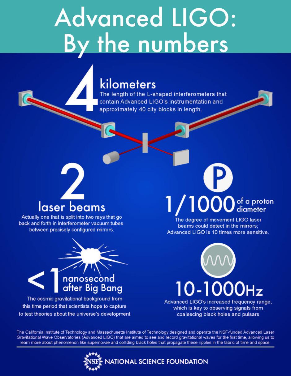 advanced_LIGO_by_the_numbers_940x1216