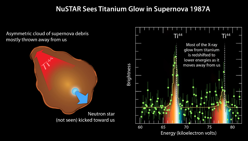 """The plot of data from NASA's Nuclear Spectroscopic Telescope Array, or NuSTAR (right), amounts to a """"smoking gun"""" of evidence in the mystery of how massive stars explode. The observations indicate that supernovae belonging to a class called Type II or core-collapse blast apart in a lopsided fashion, with the core of the star hurtling in one direction, and the ejected material mostly expanding the other way (see diagram at left). Image credit: NASA/JPL-Caltech/UC Berkeley."""