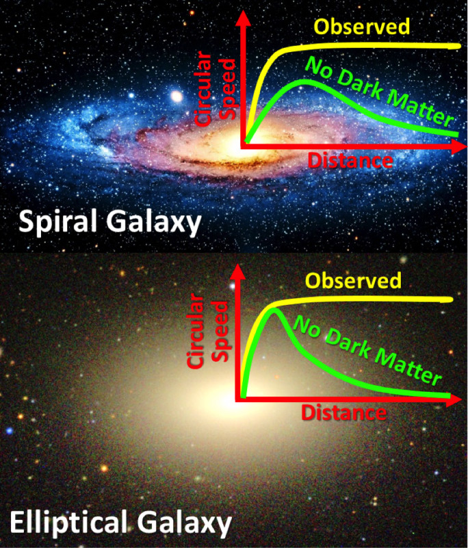The speeds of stars on circular orbits have been measured around both spiral and elliptical galaxies. Without dark matter, the speeds should decrease with distance from the galaxy, at different rates for the two galaxy types. Instead, the dark matter appears to conspire to keep the speeds steady. Image credit: M. Cappellari and the Sloan Digital Sky Survey.