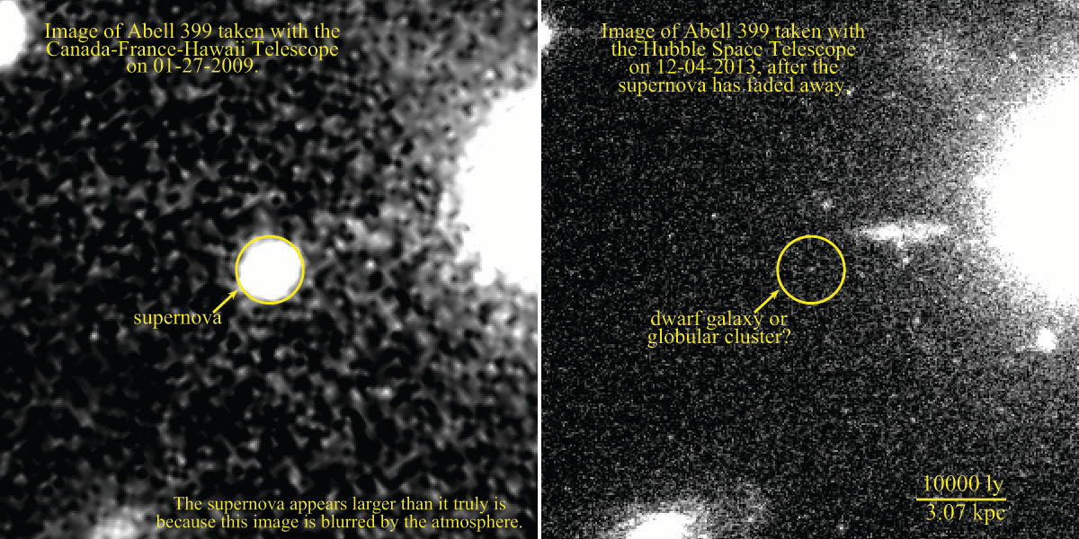 Abell 399, one of the four supernovae discovered by the Canada-France-Hawaii Telescope (left, 2009), may be part of a small galaxy or globular cluster visible on the 2013 HST image (circle in right image). Image credit: Melissa Graham, CFHT and HST.