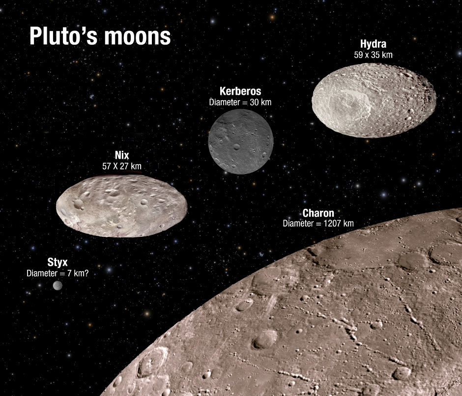 This illustration shows the scale and comparative brightness of Pluto's small satellites, as discovered by Hubble over the past years. Pluto's binary companion, Charon — discovered in 1978 — is placed at the bottom for scale. The image illustrates that two of the moons are highly oblate and that the reflectivity among the moons varies from dark charcoal to the brightness of sand. As Hubble cannot resolve surface features on the moons the textures seen here are purely for illustration purposes. Image credit: NASA, ESA, A. Field (STScI).