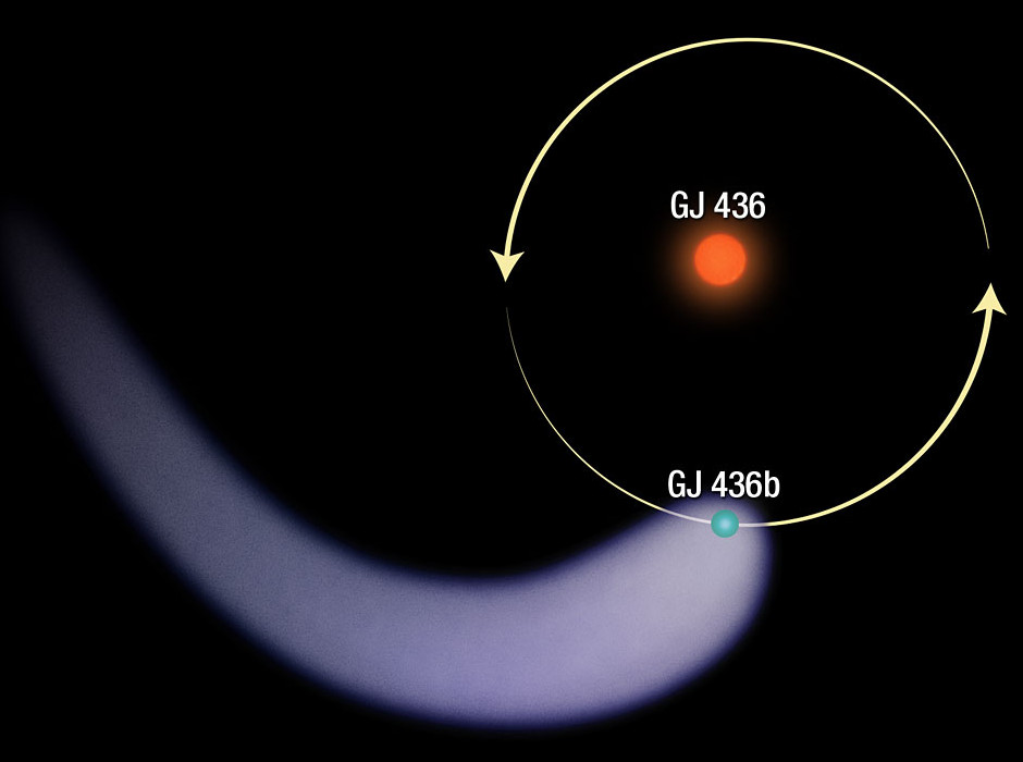 This graphic shows a polar view of planet Gliese436b around its host star. The long, comet-like tail resulting from the atmosphere getting ripped off it is shown as well. The exoplanet resides about 4 million kilometres from its star and orbits it in just 2.6 Earth days. Image credit: NASA, ESA.