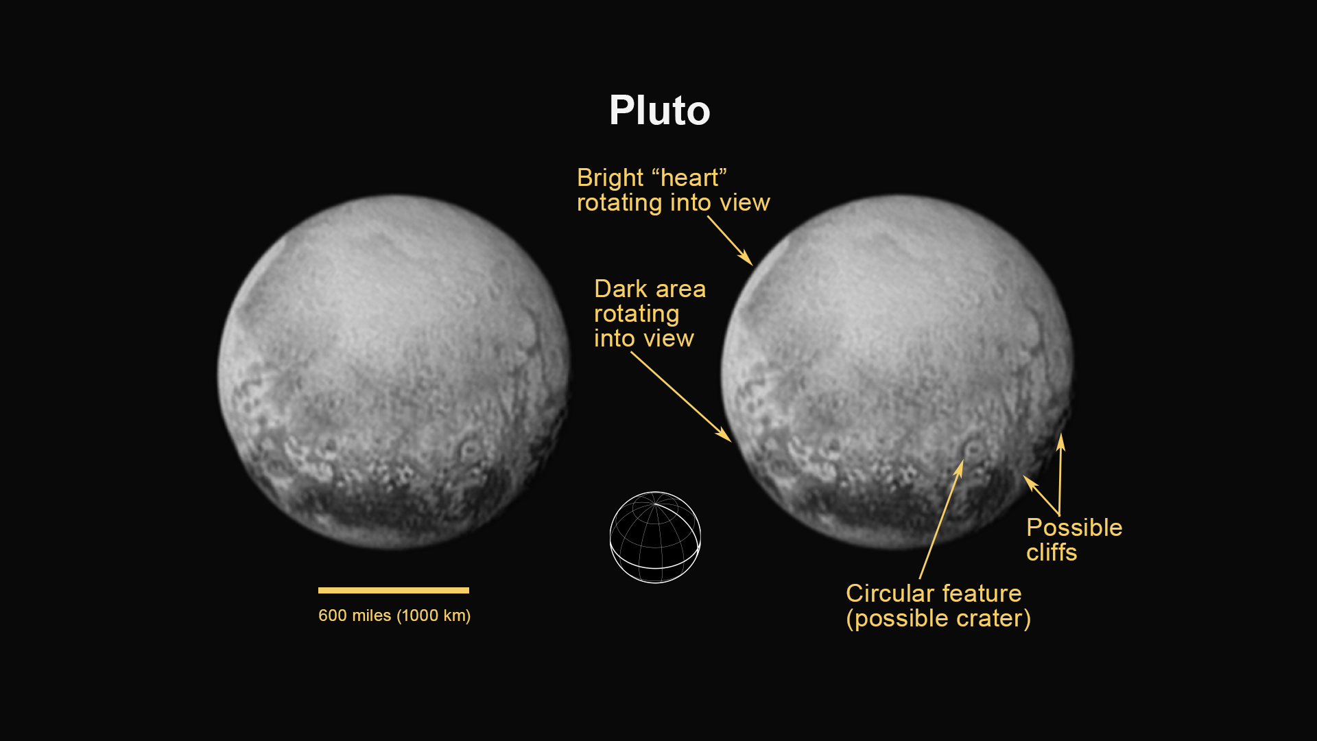 An annotated version of an image of Pluto captured July 11 by New Horizons' Long Range Reconnaissance Imager (LORRI) instrument. Pluto's northern hemisphere appears in the image, with its equator near the bottom of the disk. Credit: NASA/JHUAPL/SWRI