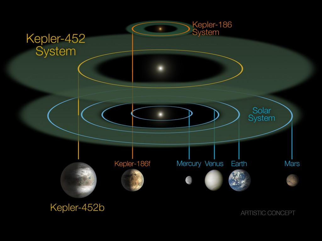 This size and scale of the Kepler-452 system compared alongside the Kepler-186 system and the solar system. Image: NASA/JPL-CalTech/R. Hurt.