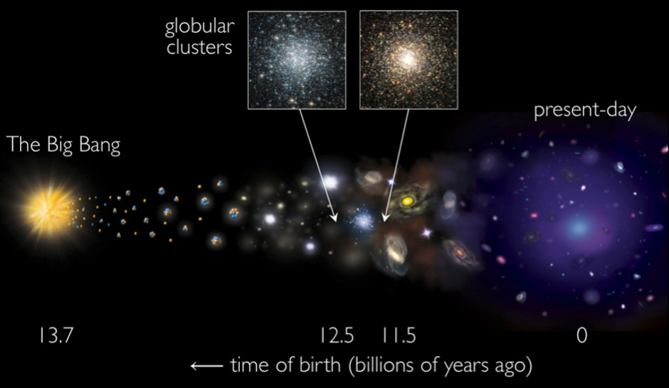A cosmic timeline showing the birth of the universe in a Big Bang 13.7 billion years ago to the present day. Using the Keck Observatory, an international team of researchers led by Professor Forbes of Swinburne University of Technology has determined ancient star clusters, known as globular clusters, formed in two epochs — 12.5 and 11.5 billion years ago. They formed alongside galaxies, rather than prior to galaxies, as previously thought. Image credit: NASA/CXC/SAO and A. Romanowsky.