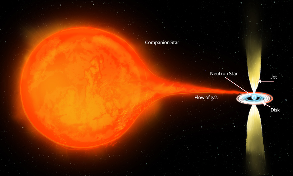 An artist's impression of the binary star system PSR J1023+0038. The extremely dense, rapidly-spinning neutron star, just 10-15 kilometres in size, is in a close orbit with a more normal companion star. The strong gravity of the neutron star pulls gas from its companion, which spirals in towards the neutron star, forming a disc. Some fraction of that gas gets accelerated outwards in energetic, oppositely-directed jets, which give off the radio waves that can be seen by Earth's radio telescopes. Image credit: ICRAR.