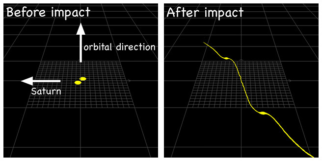 In this computer simulation, two satellites with dense cores collide at the current location of the F Ring. The collision does not destroy the cores, which become two shepherd satellites, and the dispersed particles distributed in between the two satellites form the F Ring. Image credit: Hyodo / Ohtsuki / Kobe University.