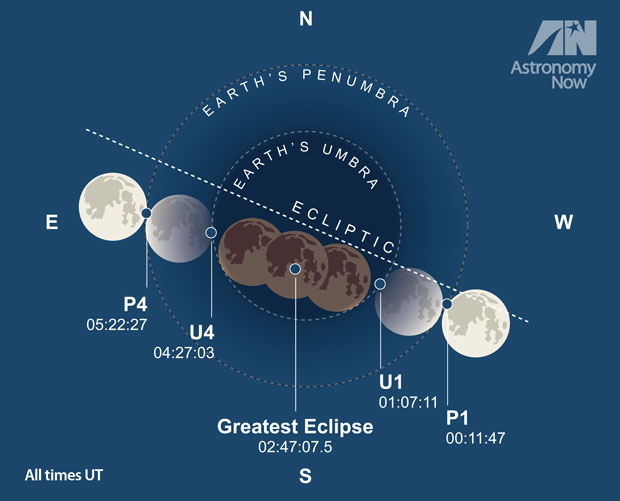 The stages of September's total eclipse of the Moon. All times are UT (add one hour for BST). AN graphic by Greg Smye-Rumsby.