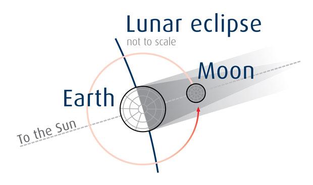 20150927-lunar_eclipse-graphic