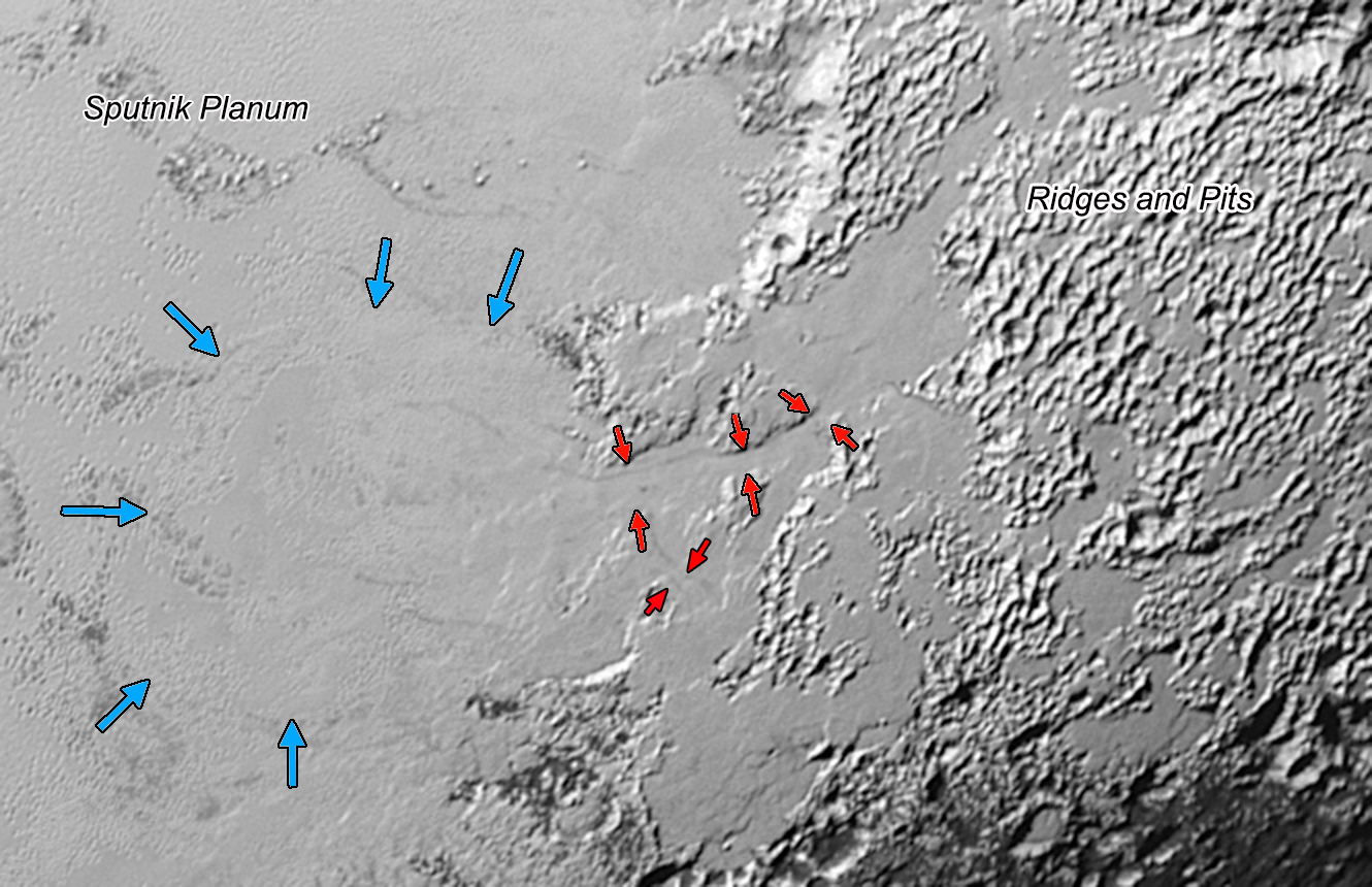 Ice (probably frozen nitrogen) that appears to have accumulated on the uplands on the right side of this 390-mile (630-kilometer) wide image is draining from Pluto's mountains onto the informally named Sputnik Planum through the 2- to 5-mile (3- to 8- kilometer) wide valleys indicated by the red arrows. The flow front of the ice moving into Sputnik Planum is outlined by the blue arrows. The origin of the ridges and pits on the right side of the image remains uncertain. Credit: NASA/Johns Hopkins University Applied Physics Laboratory/Southwest Research Institute