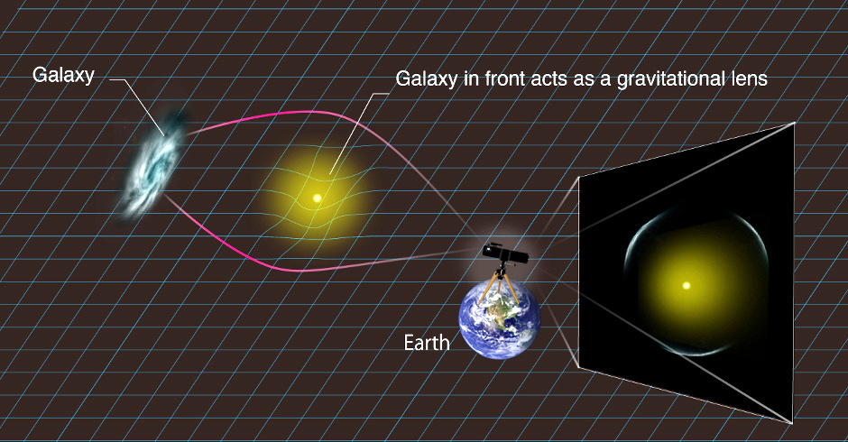 How a distant galaxy's image appears gravitationally lensed by a massive galaxy, or galaxy cluster, that lies directly between the Earth and the distant galaxy. Image credit: Kavli IPMU.