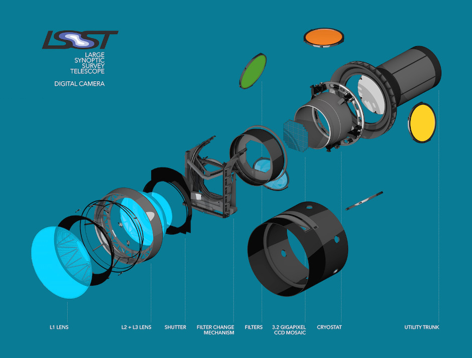 This exploded view of the LSST's digital camera highlights its various components, including lenses, shutter and filters. Image credit: SLAC National Accelerator Laboratory.