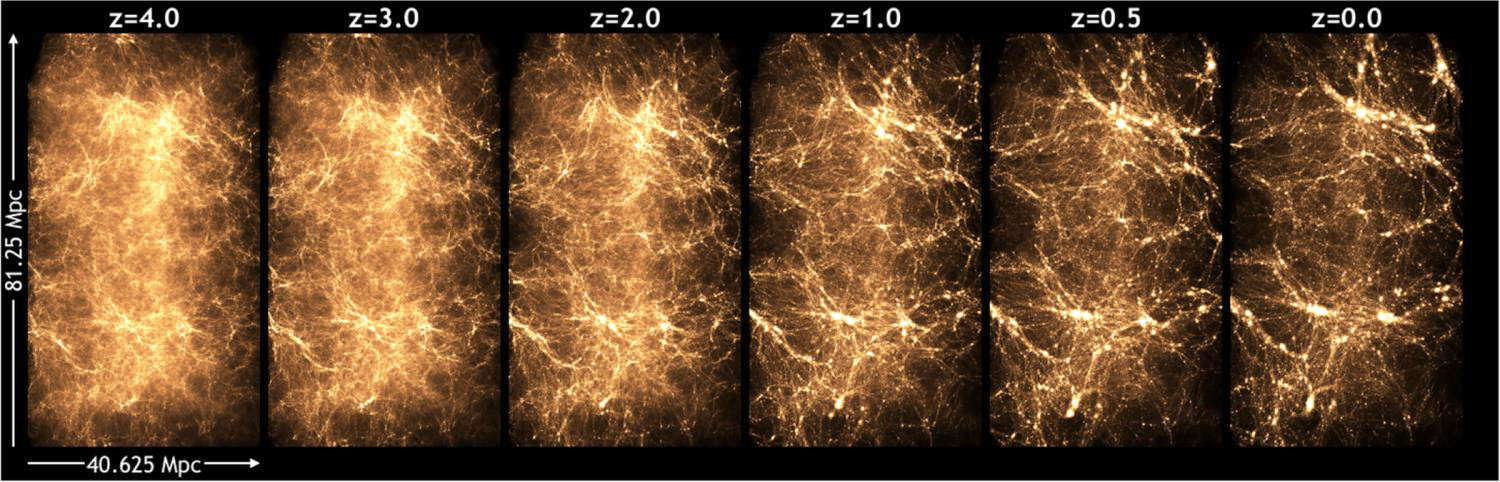 This series shows the evolution of the universe as simulated by a run called the Q Continuum, performed on the Titan supercomputer and led by Argonne physicist Katrin Heitmann. These images give an impression of the detail in the matter distribution in the simulation. At first the matter is very uniform, but over time gravity acts on the dark matter, which begins to clump more and more, and in the clumps, galaxies form. Image credit: Heitmann et. al.