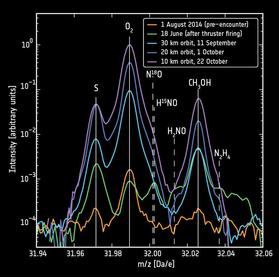 High-resolution measurements allowed molecular oxygen (O2) to be distinguished from other species like sulphur (S) and methanol (CH3OH). The detection of the coma gases is stronger closer to the comet nucleus, as expected. The contribution to the detection from contamination from the spacecraft thruster firings during manoeuvres is very low. Data from A. Bieler et al. (2015).