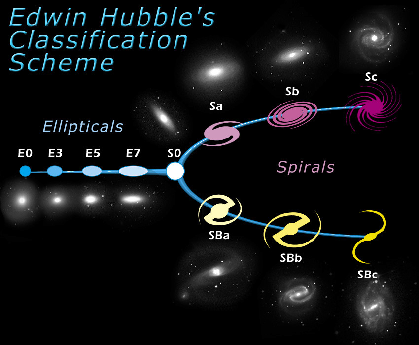 "American astronomer Edwin Hubble developed a classification scheme of galaxies in 1926. Although this scheme, also known as the Hubble Tuning Fork diagram, is now considered somewhat too simple, the basic ideas still hold. The diagram is roughly divided into two parts: elliptical galaxies (ellipticals) and spiral galaxies (spirals). ""S0,"" or lenticular galaxies such as Mrk 820 are in the transition zones between ellipticals and spirals and bridge these two types. Image credit: NASA & ESA."