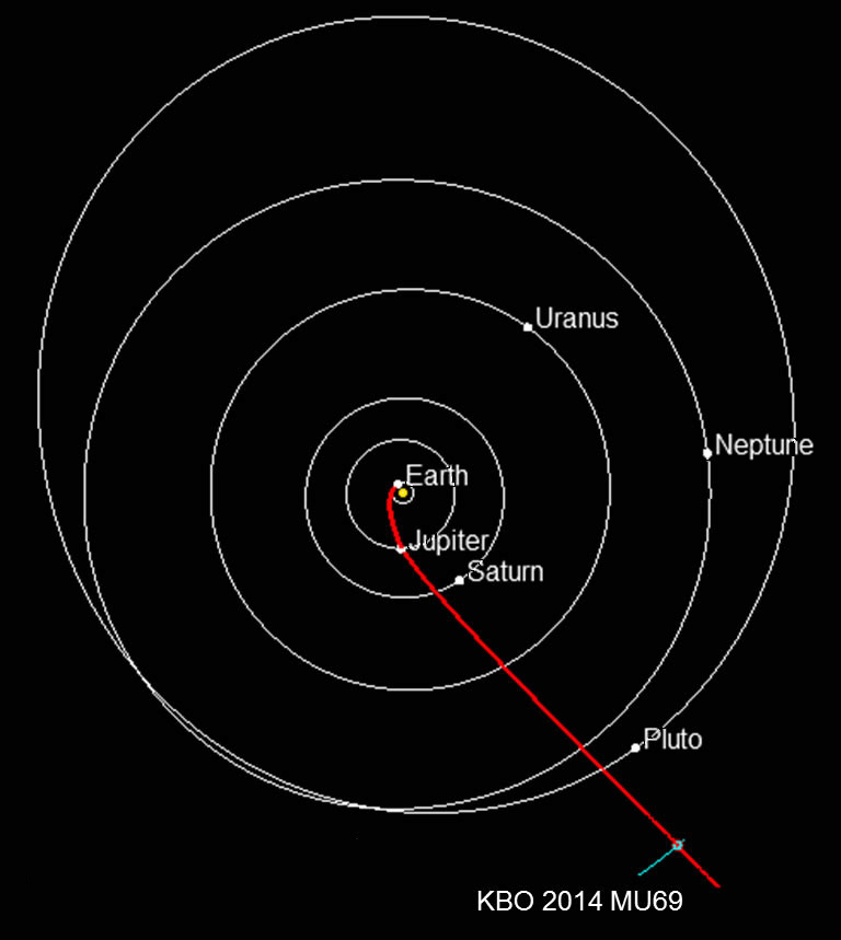Path to a KBO: Projected route of NASA's New Horizons spacecraft toward 2014 MU69, which orbits in the Kuiper Belt about 1 billion miles beyond Pluto. Planets are shown in their positions on 1 January 2019, when New Horizons is projected to reach the small Kuiper Belt object. NASA must approve an extended mission for New Horizons to study the ancient KBO. Image credit: NASA/JHUAPL/SwRI.