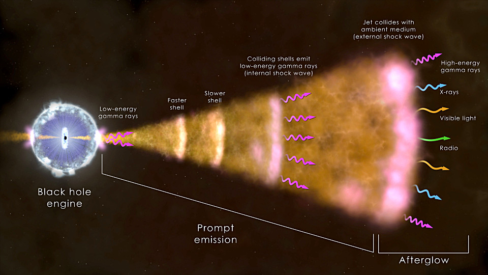 This illustration shows the ingredients of the most common type of gamma-ray burst. The core of a massive star (left) has collapsed, forming a black hole that sends a jet moving through the collapsing star and out into space at near the speed of light. Radiation across the spectrum arises from hot ionised gas in the vicinity of the newborn black hole, collisions among shells of fast-moving gas within the jet, and from the leading edge of the jet as it sweeps up and interacts with its surroundings. Illustration credits: NASA's Goddard Space Flight Center.
