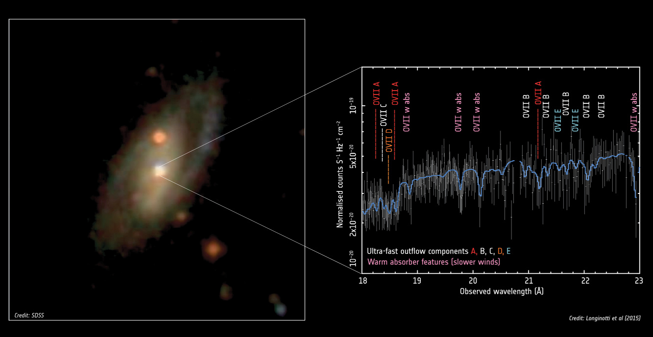 XMM-Newton's analysis of the ultra-fast outflows emanating from around a supermassive black hole at the centre of the Seyfert spiral galaxy identified as IRAS17020+4544. The galaxy is located about 800 million light-years from Earth. The supermassive black hole at the heart of this galaxy has a mass of nearly six million Suns and ultra-fast outflows from around the black hole are moving at 23,000–33,000 km/s, about 10% the speed of light. Image credit: Sloan Digital Sky Survey; Spectrum: Longinotti et al (2015).