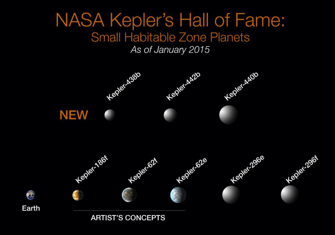 Kepler marks 1,000th exoplanet discovery with more small ...