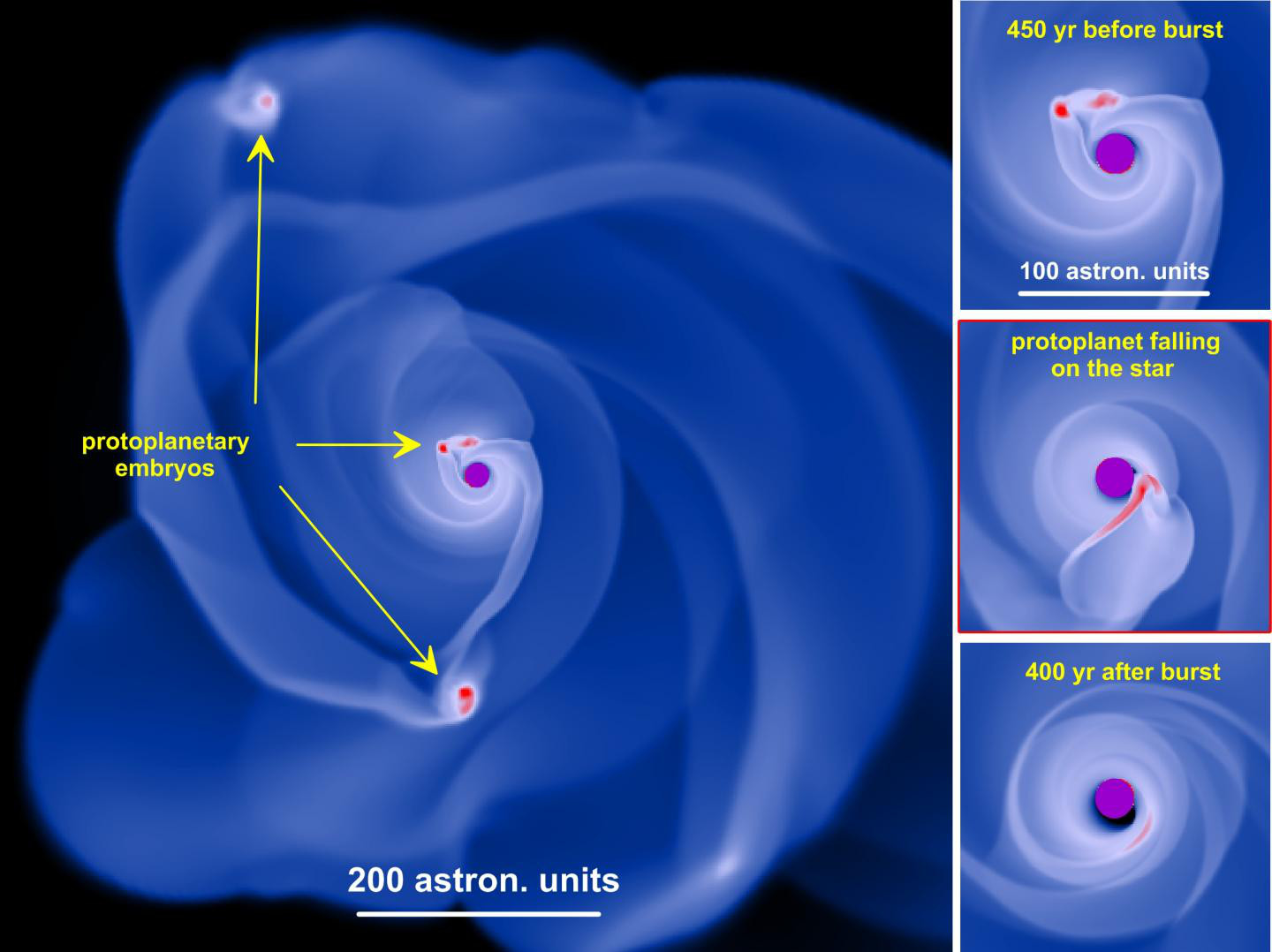 This is a simulation of a gravitationally unstable circumstellar disc by means of hydrodynamic calculations. Protoplanetary 'embryo' form in the disc thanks to gravitational fragmentation. The three small pictures show the successive 'disappearance' of the lump by the star. Click the illustration to see a full-size version. Image credit: © Eduard Vorobyov, Universität Wien.
