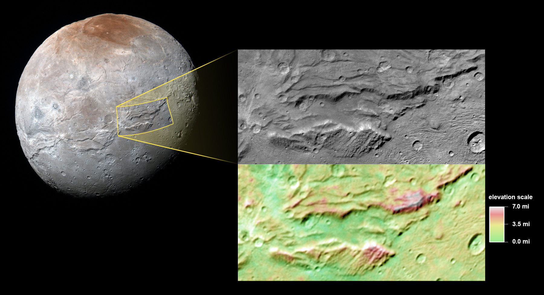 This image focuses on a section of the feature informally named Serenity Chasma, part of a vast equatorial belt of chasms on Pluto's largest moon, Charon. In fact, this system of chasms is one of the longest seen anywhere in the solar system, running at least 1,100 miles (about 1,800 kilometres) long and reaching 4½ miles (7½ kilometres) deep. By comparison, the Grand Canyon is 277 miles (446 kilometres) long and just over a mile (1.6 kilometres) deep. The lower portion of the image shows colour-coded topography of the same scene. Measurements of the shape of this feature tell scientists that Charon's subsurface water-ice layer may have been at least partially liquid in its early history, and has since refrozen, expanded (as happens when water freezes), pushing the surface outward and producing the massive chasms we see today. Image credit: Image credit: NASA/Johns Hopkins University Applied Physics Laboratory/Southwest Research Institute.