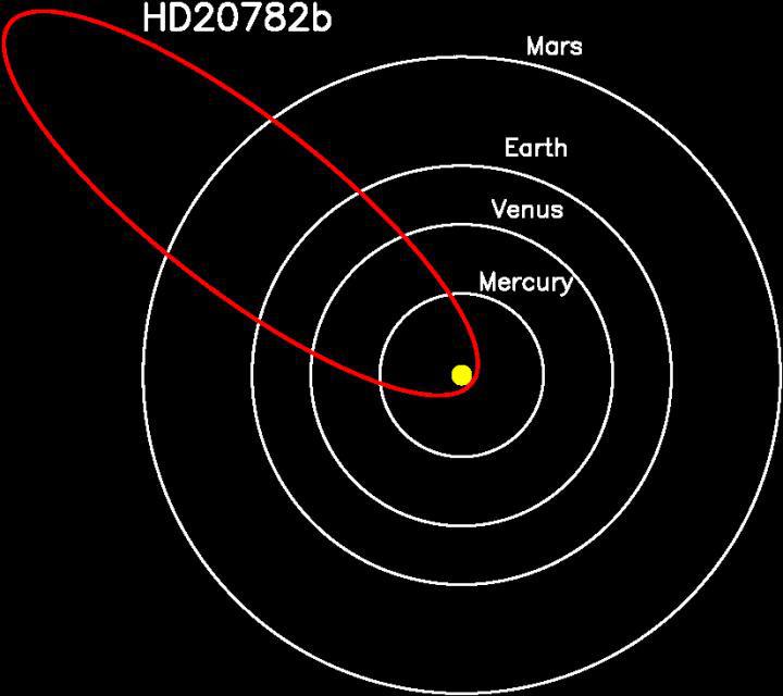 how do planets orbit the - photo #5