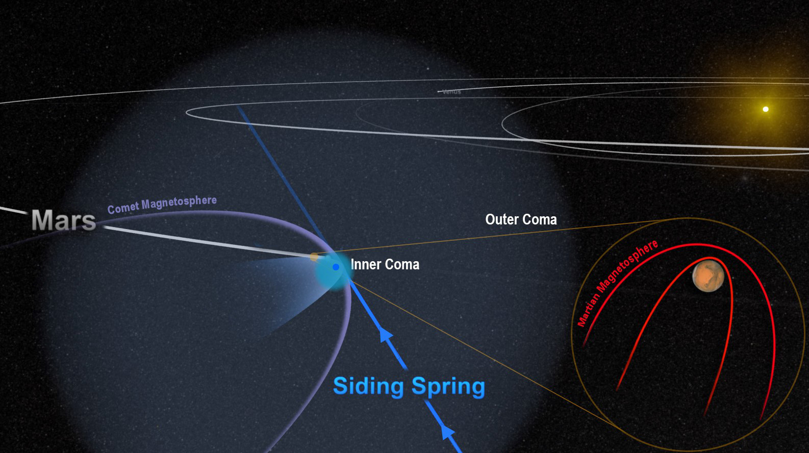 The close encounter between comet SidingSpring and Mars flooded the planet with an invisible tide of charged particles from the comet's coma. The dense inner coma reached the surface of the planet, or nearly so. The comet's powerful magnetic field temporarily merged with, and overwhelmed, the planet's weak field, as shown in this artist's depiction. Illustration credits: NASA/Goddard.