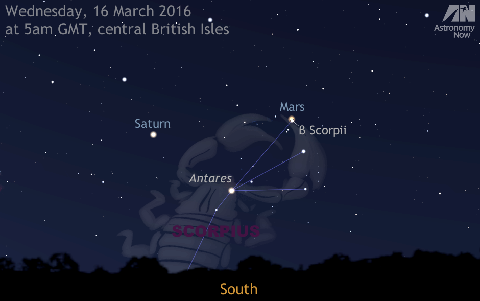 On the morning of Wednesday, 16 March around the onset of nautical twilight (~5am GMT for the centre of the British Isles), planets Mars and Saturn straddle the southern meridian where they are highest in the sky and best placed for observation. Both planets form an almost isosceles triangle with first-magnitude star Antares below. On this morning, magnitude -0.1 Mars passes just 9 arcminutes from beautiful double star beta (β) Scorpii, otherwise known as Graffias, which means 'claws' in Arabic. On 16 March you can observe Mars and the 14-arcsecond-wide double star in the same telescope field of view at magnifications up to about 200x. AN graphic by Ade Ashford / Stellarium.