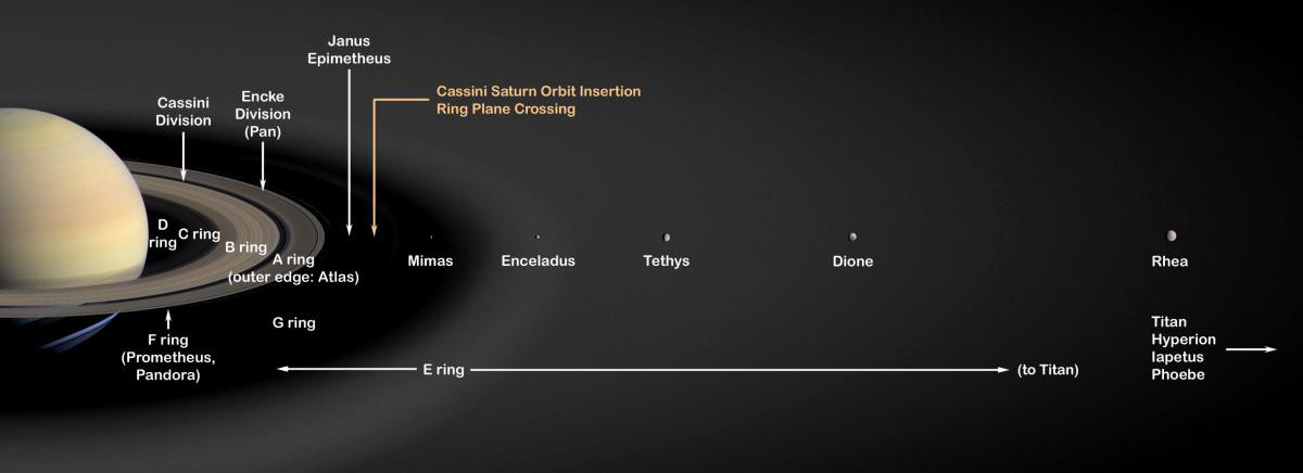 The new paper finds that Saturn's moon Rhea and all other moons and rings closer to Saturn may be only 100 million years old. Outer satellites (not pictured here), including Saturn's largest moon Titan, are probably as old as the planet itself. Click the graphic for a full-size version. Image credit: NASA/JPL.