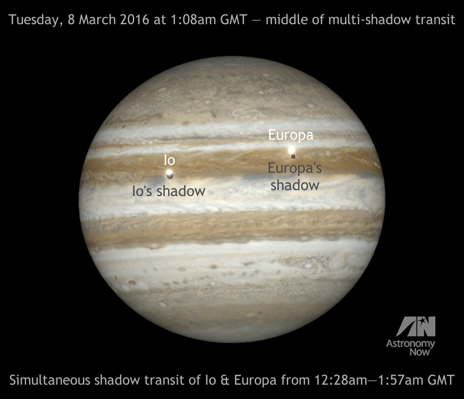 North is up and east is left in this computer simulation, where the motion of Jupiter's Galilean moons, their shadows and the planet's cloud features all move from left to right. Users of Newtonian reflectors need to invert the image to match the eyepiece view. Owners of refractors and catadioptics (Schmidt- and Maksutov-Cassegrains) using a star diagonal need to mirror the image left-right. AN graphic by Ade Ashford.