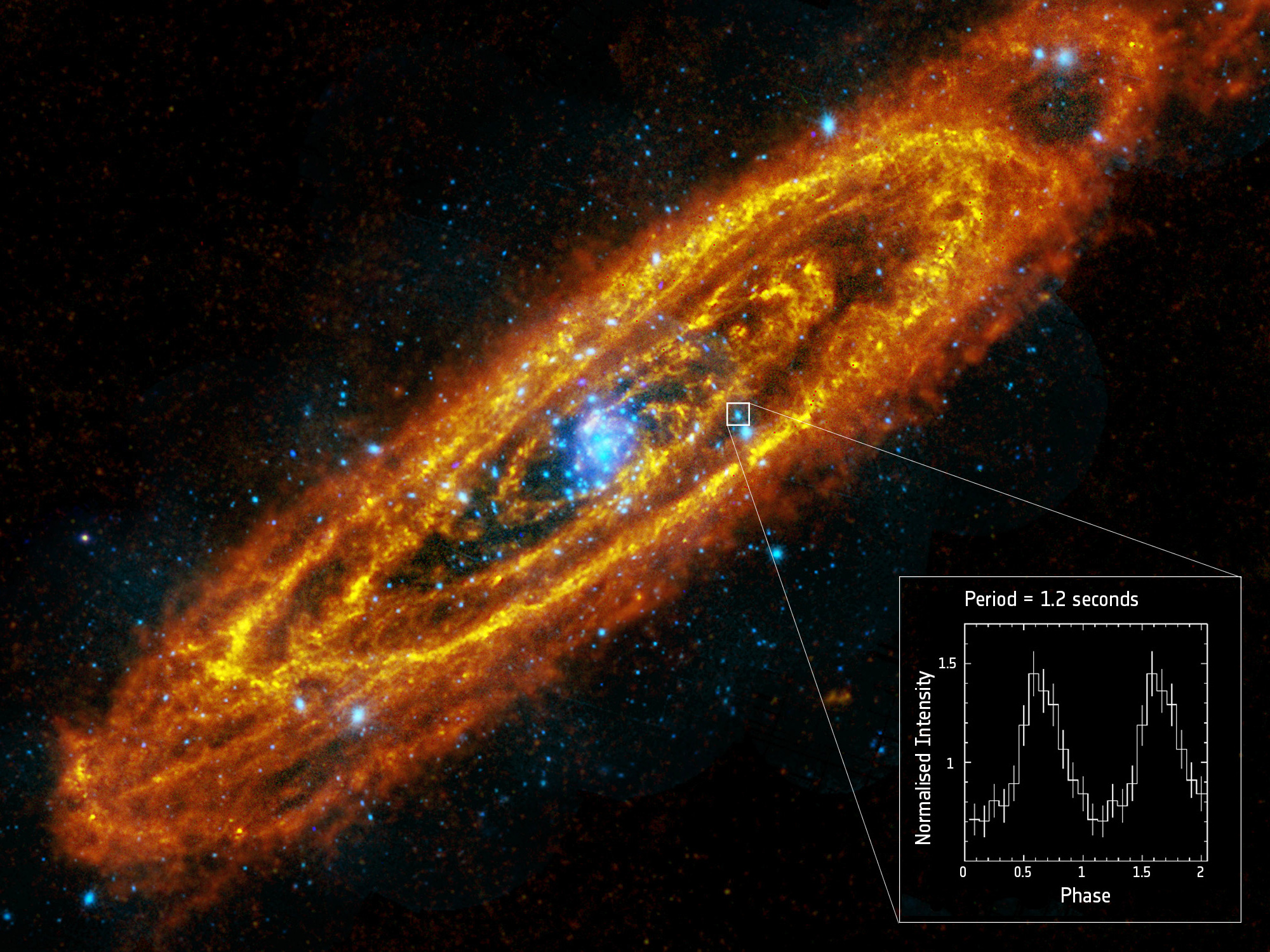 This composite image shows the Andromeda Galaxy (M31) as observed by the two ESA space observatories Herschel (infrared: red and orange) and XMM-Newton (X-ray: blue and white). Inset: Light curve of the source, known as 3XMM J004301.4+413017, as analysed by XMM-Newton's European Photon Imaging Camera, EPIC. The source has a period of 1.2 seconds, consistent with a spinning neutron star. Image credit: © Andromeda: ESA/Herschel/PACS/SPIRE/J. Fritz, U. Gent/XMM-Newton/EPIC/W. Pietsch, MPE; data: P. Esposito et al. (2016).