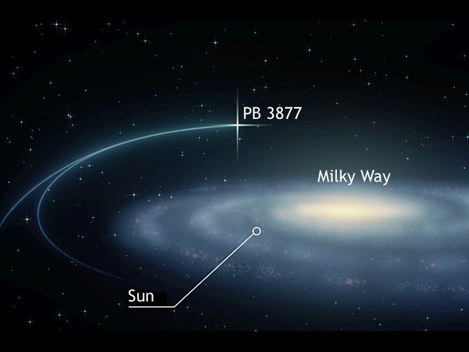 PB 3877 is a hyper-velocity wide binary star zooming through the outskirts of the Milky Way galaxy. This image shows its current location as well as our Sun. Illustration credit: ThorstenBrand. AN labels AdeAshford.