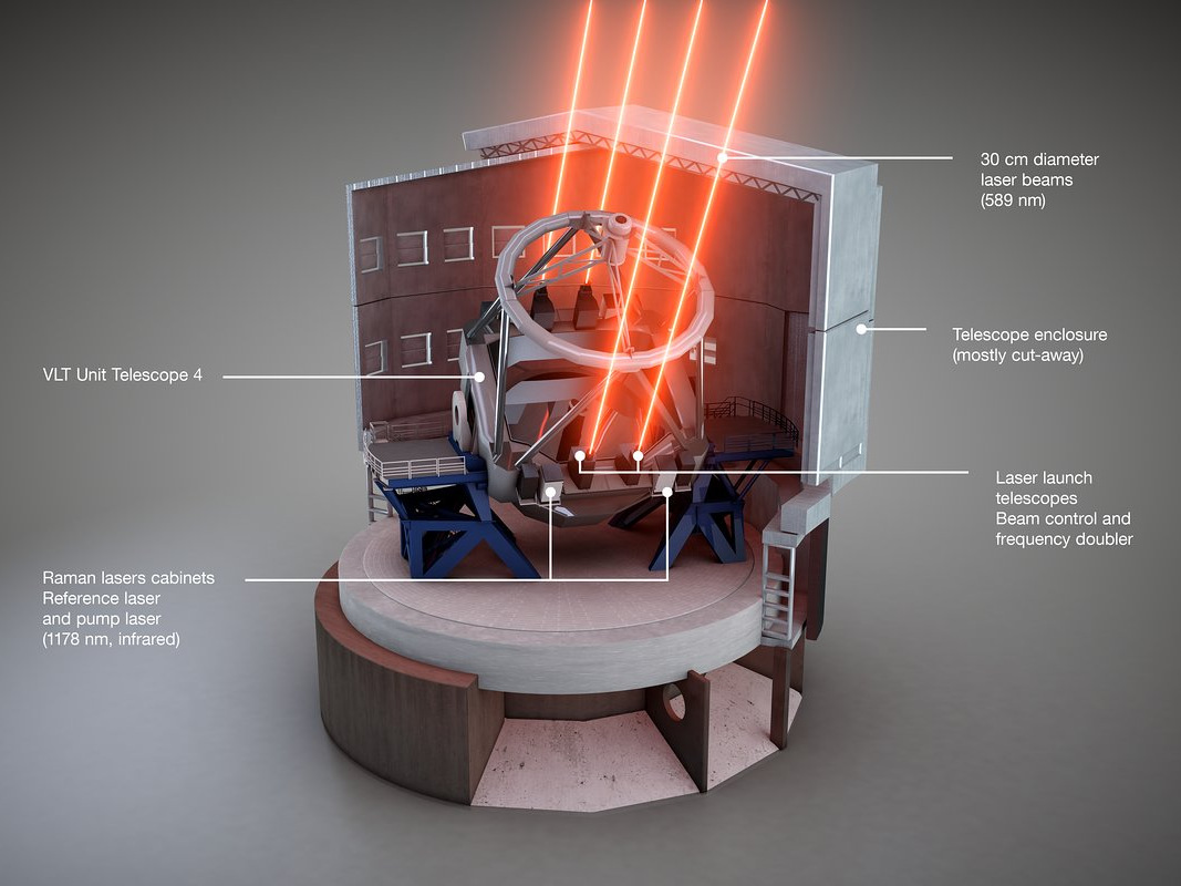 This schematic view shows how the Four Laser Guide Star Facility is installed on the Unit Telescope 4 of ESO's Very Large Telescope. The different components are labelled. Image credit:ESO/L. Calçada.