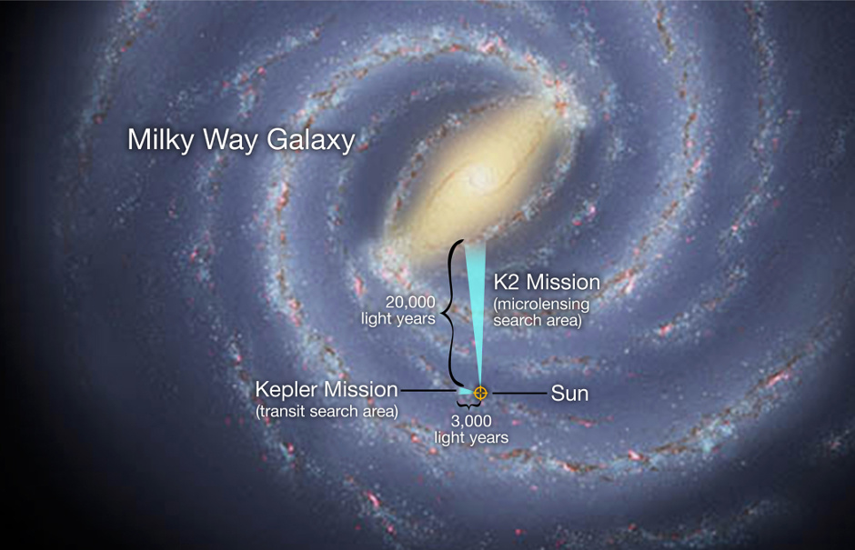 In a global experiment in exoplanet observation, the K2 mission and Earth-based observatories on six continents will survey millions of stars toward the centre of our Milky Way galaxy. Using a technique called gravitational microlensing, scientists will hunt for exoplanets that orbit far from their host star, such as Jupiter is to our Sun, and for free-floating exoplanets that wander between the stars. The method allow exoplanets to be found that are up to 10 times more distant than those found by the original Kepler mission, which used the transit technique. The artistic concept illustrates the relative locations of the search areas for NASA's K2 and Kepler missions. Illustration credits: NASA Ames/W. Stenzel and JPL-Caltech/R. Hurt.