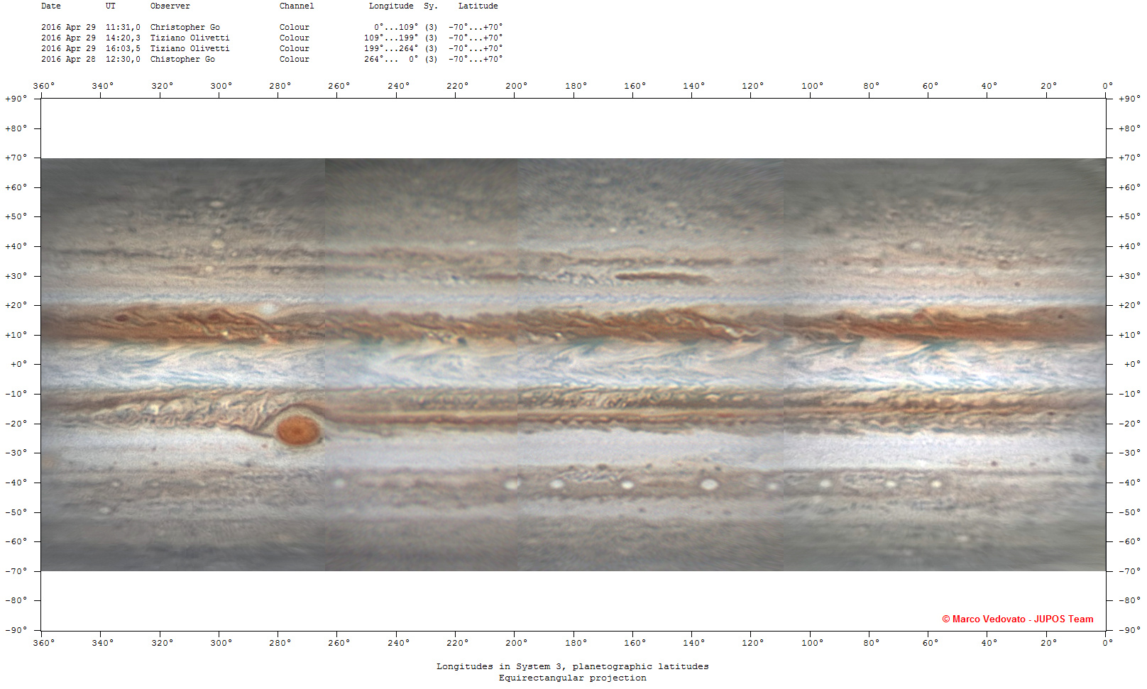 Amateur astronomers regularly analyse their own observations and many participate in studies of the atmosphere of Jupiter. This image shows a nearly full map of Jupiter compiled by the Italian amateur astronomer, Marco Vedovato, from observations obtained by Tiziano Olivetti in Thailand, Christopher Go in the Philippines, and Alexei Pace in Malta. Full maps like this are only possible through the collaboration from observers around the world. The composition of these images by other amateurs like Marco Vedovato helps scientists in their effort to characterise the dynamic atmosphere of Jupiter. Image credit: M. Vedovato/T. Olivetti/C. Go/A. Pace.