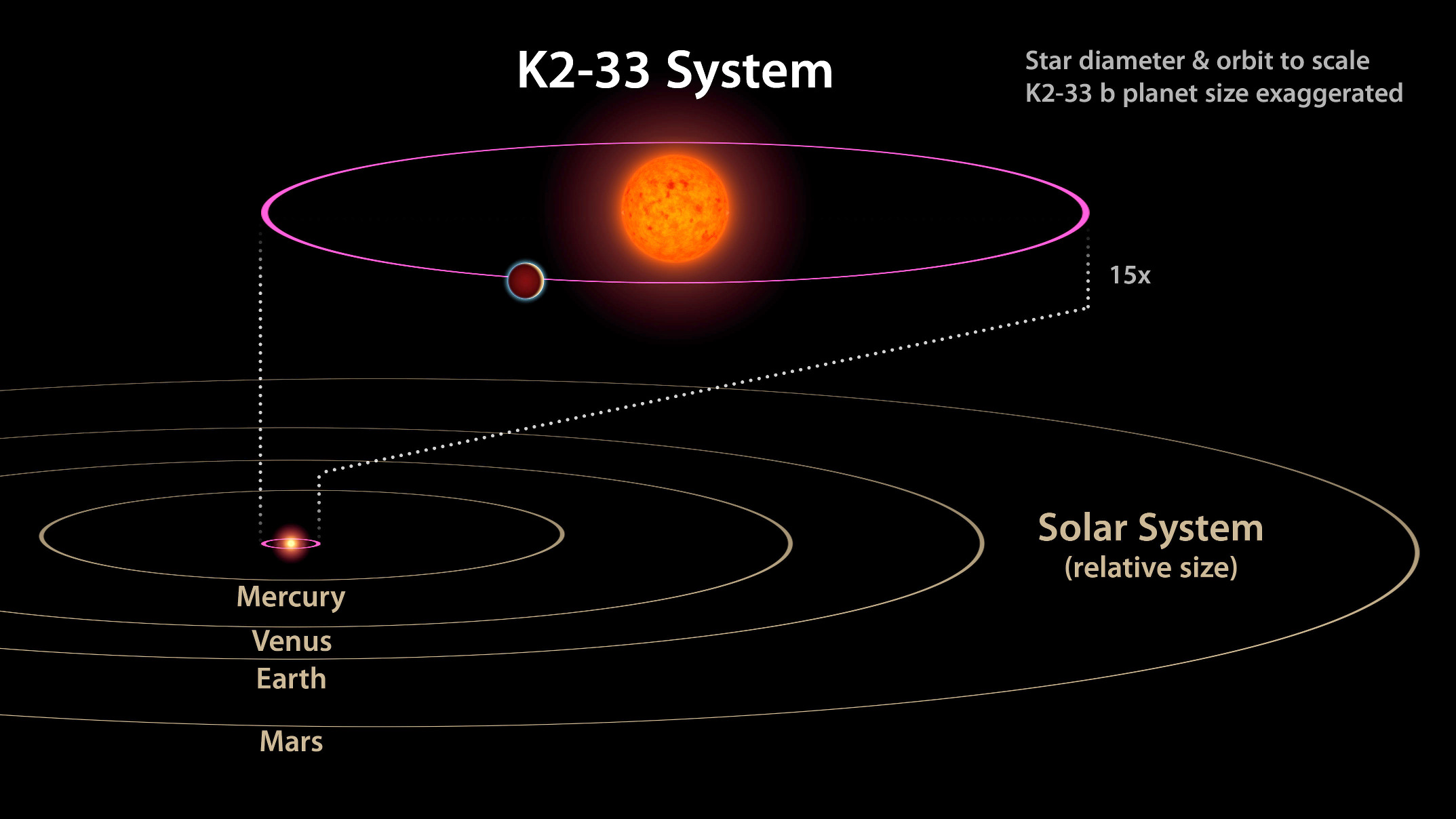 This image shows the K2-33 system, and its planet K2-33b, compared to our own solar system. The planet has a five-day orbit, whereas Mercury orbits our Sun in 88 days. The planet is also nearly 10 times closer to its star than Mercury is to the Sun. Image credit: NASA/JPL-Caltech.