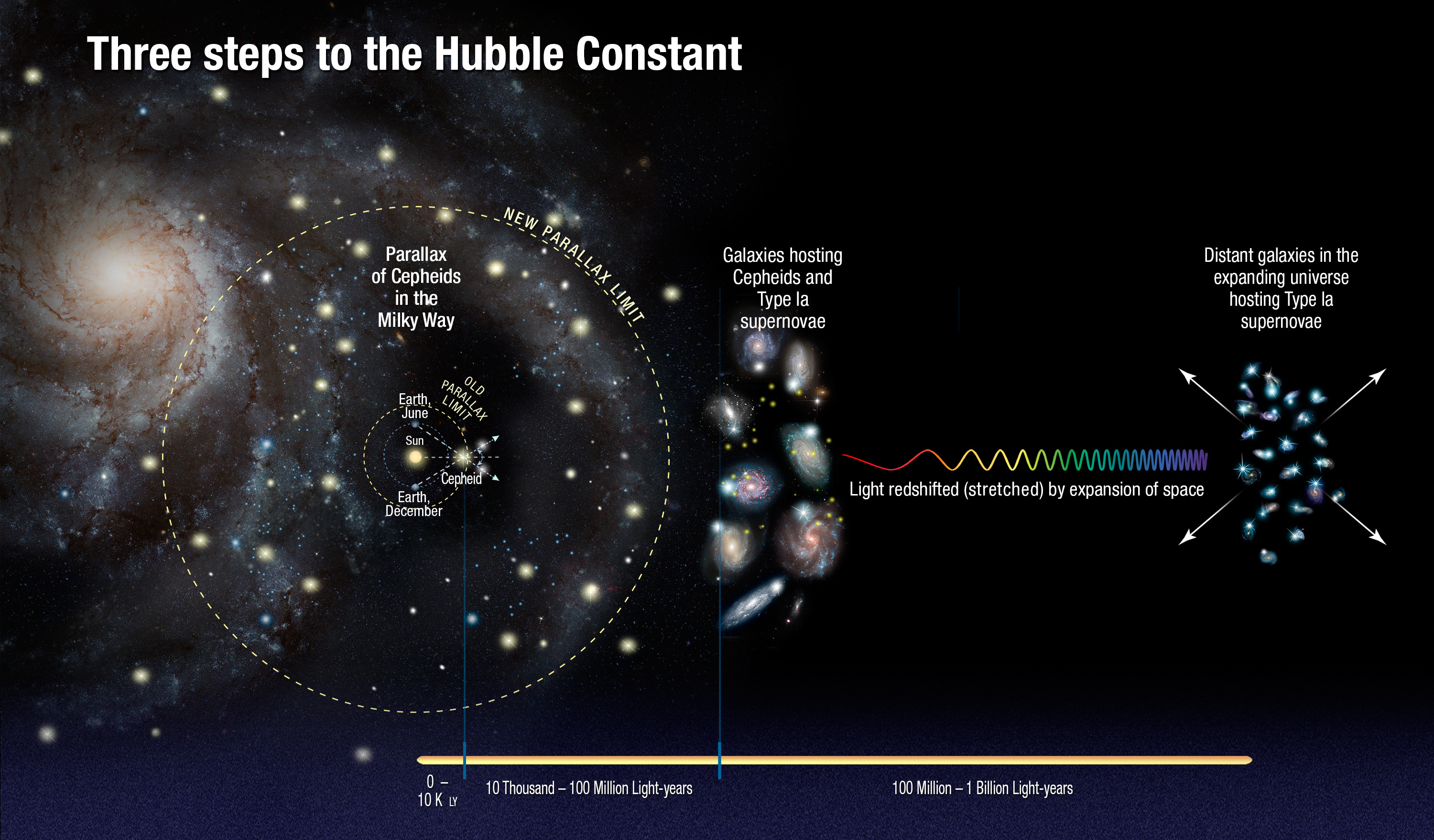 Astronomers used the Hubble Space Telescope to measure the distances to a class of pulsating stars called Cepheid variables to calibrate their true brightness, so that they could be used as cosmic yardsticks to measure distances to galaxies much farther away. This method is more precise than the classic parallax technique. Image credit: NASA, ESA, A. Feild (STScI), and A. Riess (STScI/JHU).