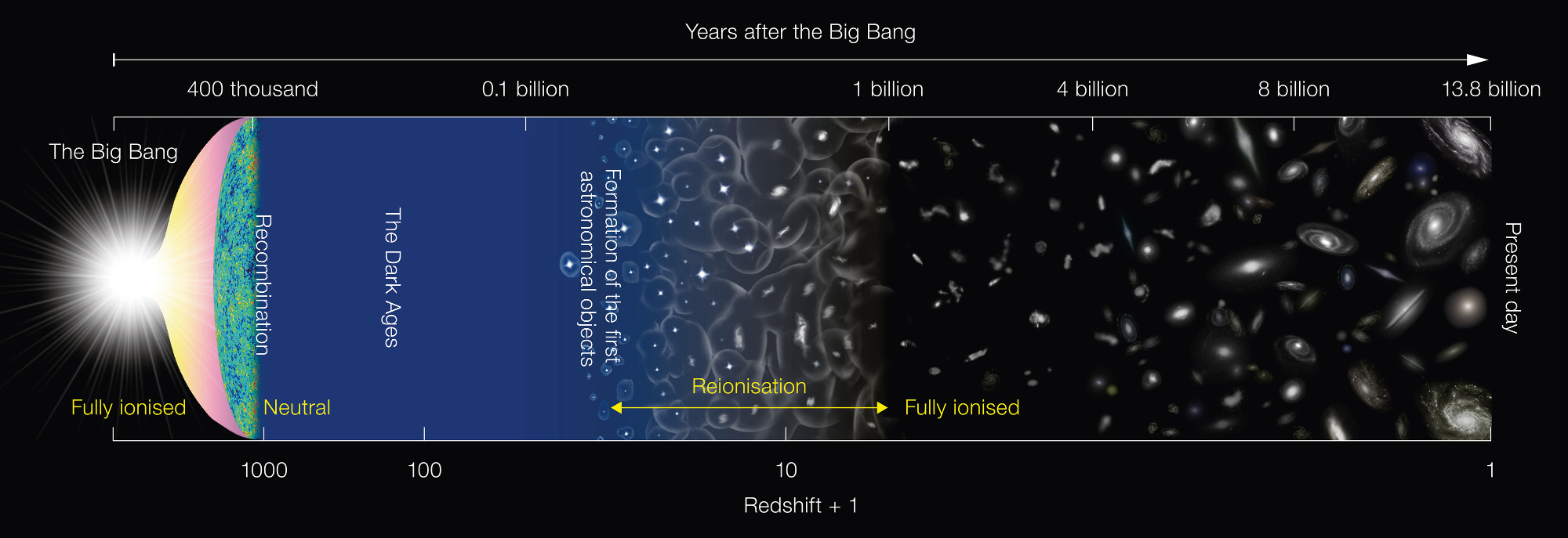 This diagram (not to scale) depicts the major milestones in the evolution of the universe since the Big Bang, about 13.8billion years ago. The universe was in a neutral state at 400 thousand years after the Big Bang and remained that way until light from the first generation of stars started to ionise the hydrogen. After several hundred million years, the gas in the universe was completely ionised. Click the graphic for a larger version. Image credit: NAOJ.