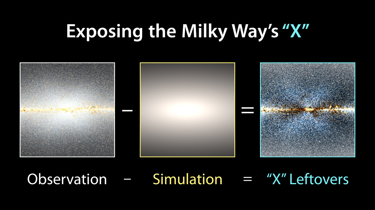 To reveal the X shape in the Milky Way's central bulge, researchers took WISE observations and subtracted a model of how stars would be distributed in a symmetrical bulge. Illustration credit: NASA/JPL-Caltech/D.Lang.