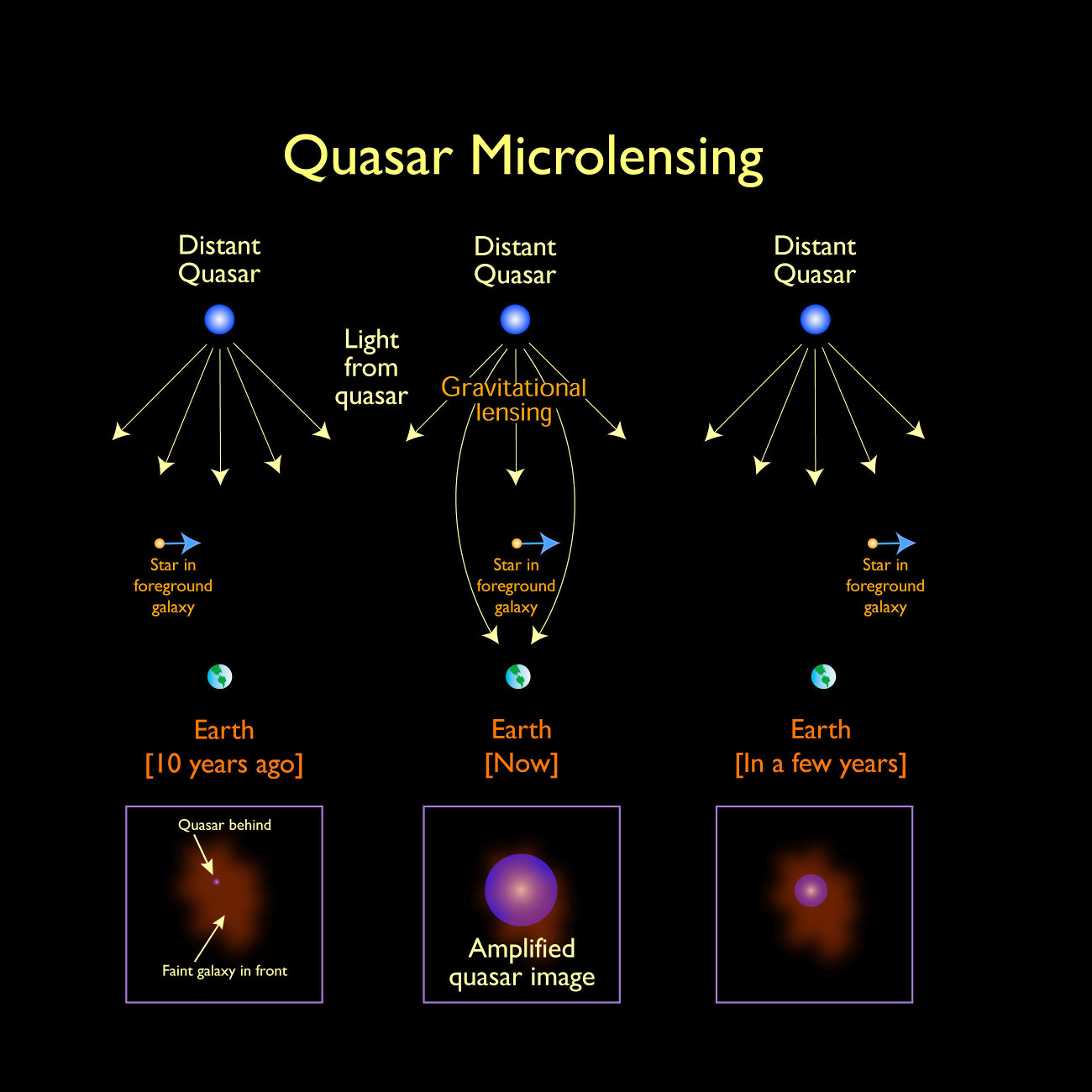 A schematic diagram showing how microlensing affects our view of quasars, the most luminous active galactic nuclei (AGNs). Click graphic for a full-size version. Image credit: Alastair Bruce / University of Edinburgh.