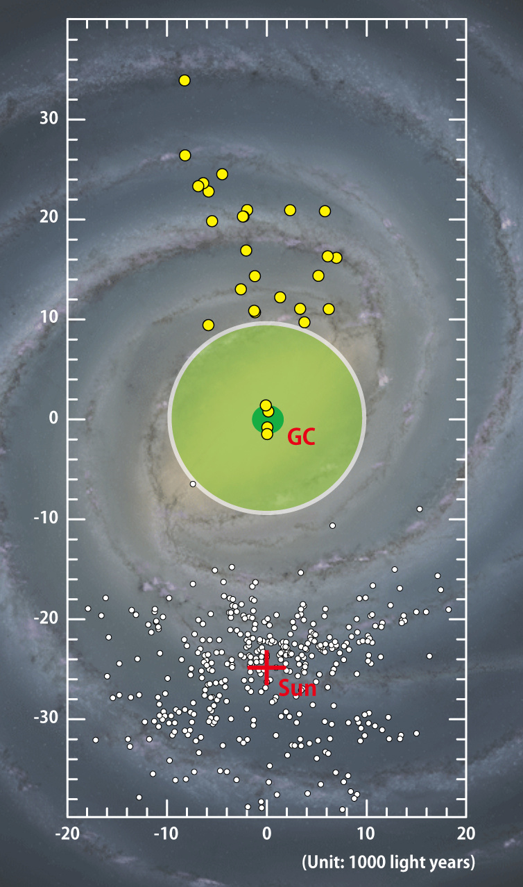 An artist's illustration of the Milky Way, the galaxy we live in, showing the locations of the newly discovered Cepheid stars marked by yellow dots. The previously known objects, located around the Sun (marked by a red cross), are indicated by small white dots. The central green circle around the core of the galaxy marks the location of the 'Cepheid desert.' Illustration credit: University of Tokyo.