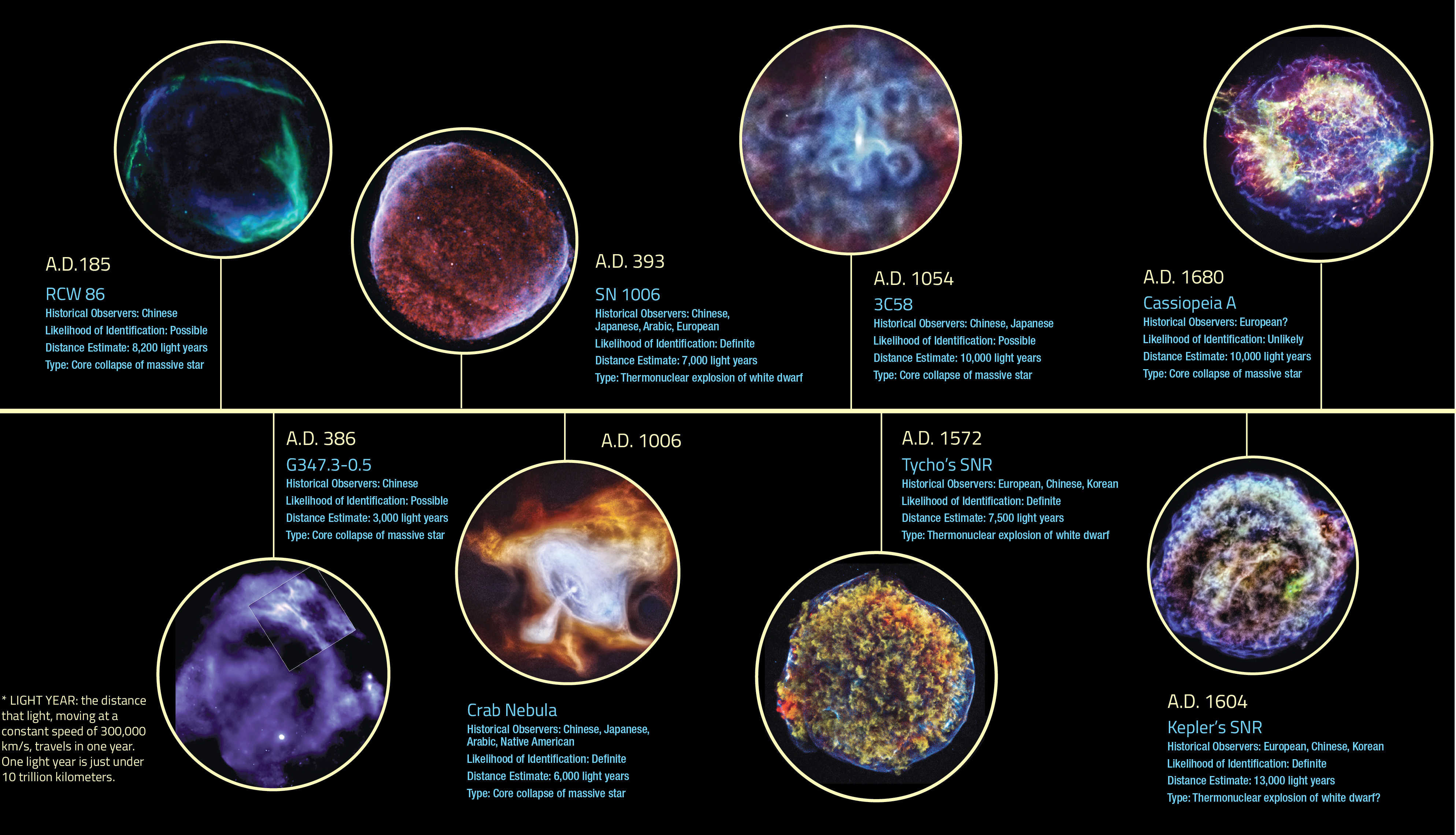 A timeline of historic supernova candidates. Click the graphic for a full-size version. Image credit NASA/CXC/SAO.