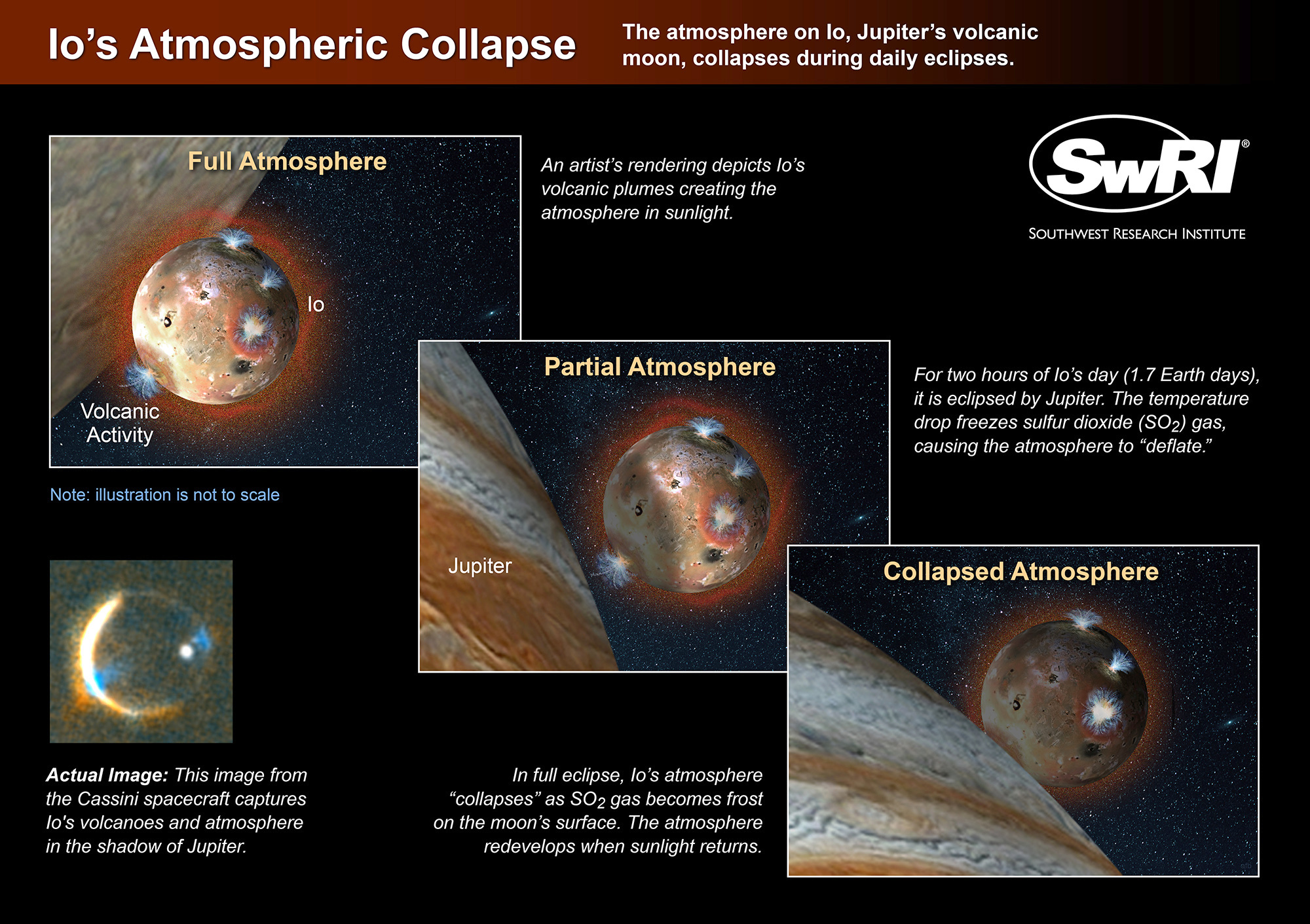 An artist's rendering depicts the atmosphere on Io, Jupiter's volcanic moon, as it collapses during daily eclipses by Jupiter's shadow. Click image for a full-size version. Illustration credit: Southwest Research Institute.