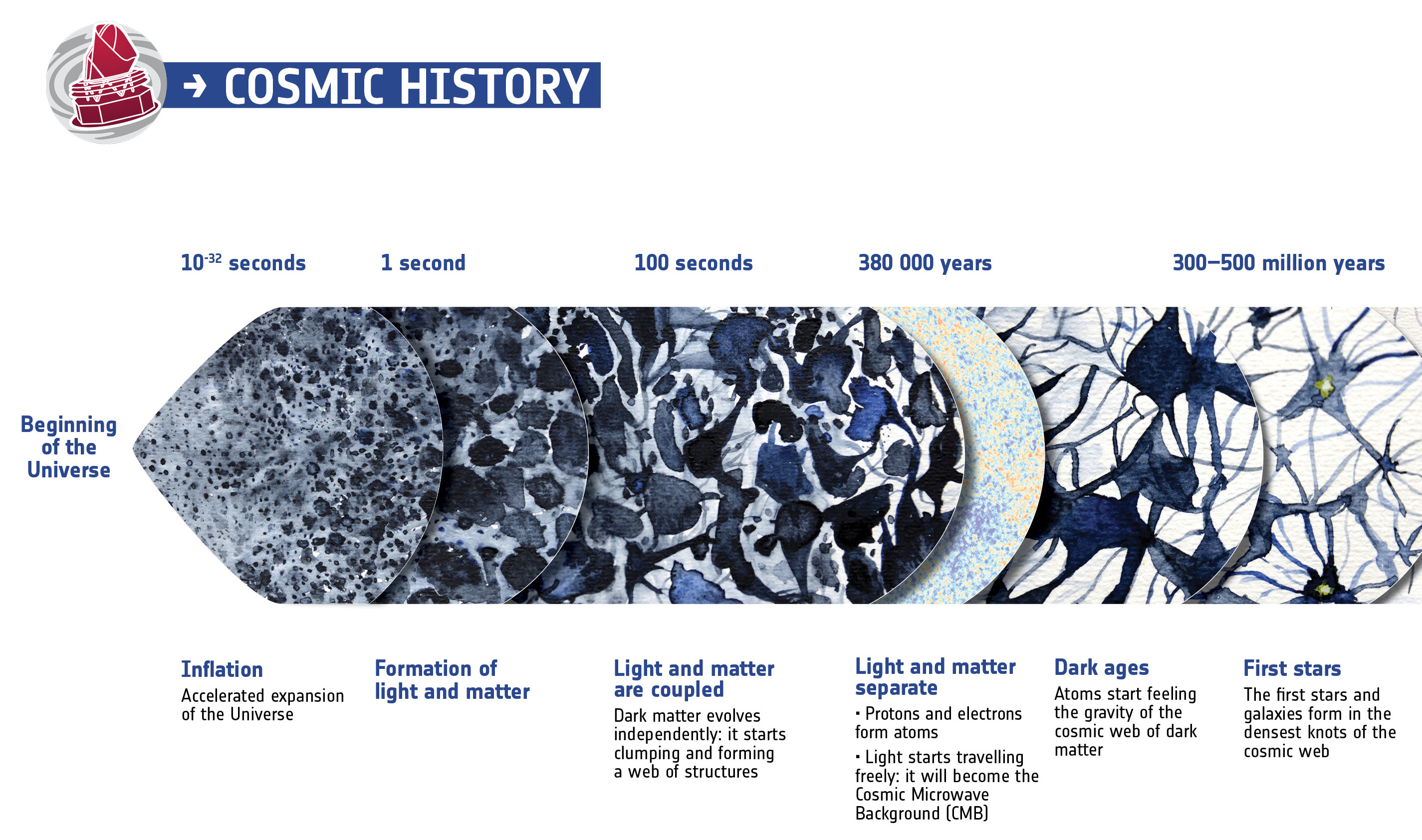 An extract of a summary of the almost 14 billion year history of the universe, showing in particular the events that contributed to the Cosmic Microwave Background, or CMB. Click the graphic for a full-size complete version suitable for printing. Image credit: © ESA.