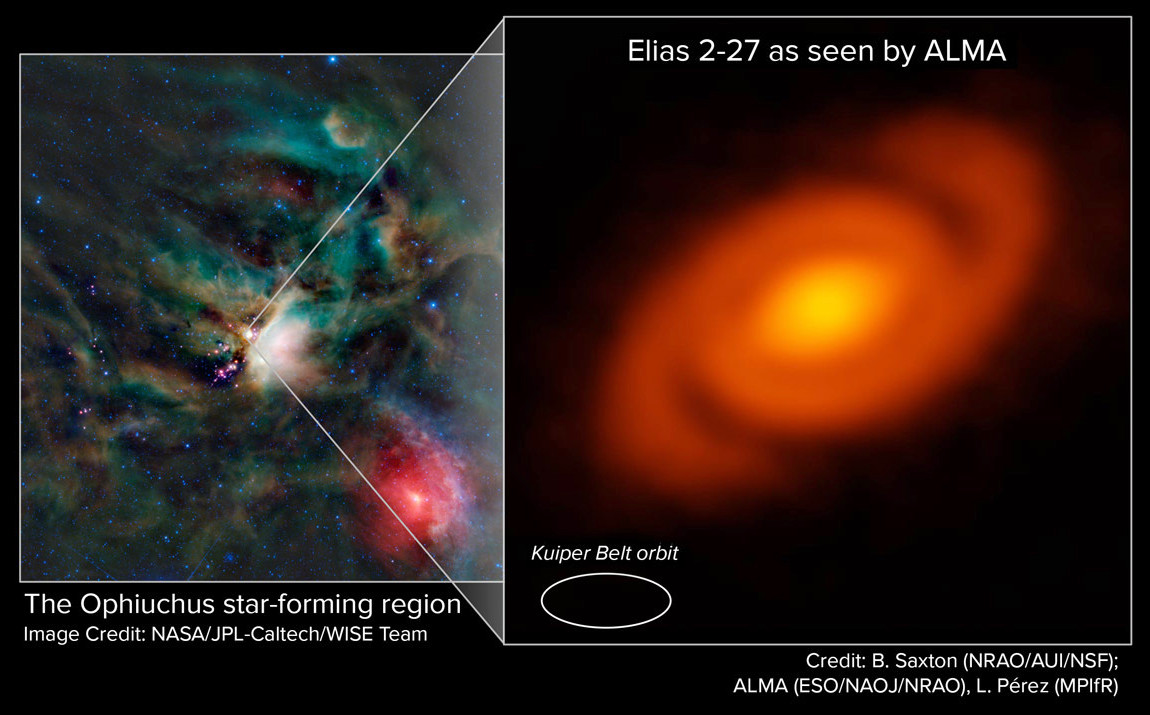 ALMA peered into the Ophiuchus star-forming region to study the protoplanetary disc around the young star Elias 2-27. Astronomers discovered a striking spiral pattern in the disc. This feature is the product of density waves — gravitational perturbations in the disc. Image credit: L. Pérez (MPIfR), B. Saxton (NRAO/AUI/NSF), ALMA (ESO/NAOJ/NRAO), NASA/JPL Caltech/WISE Team.